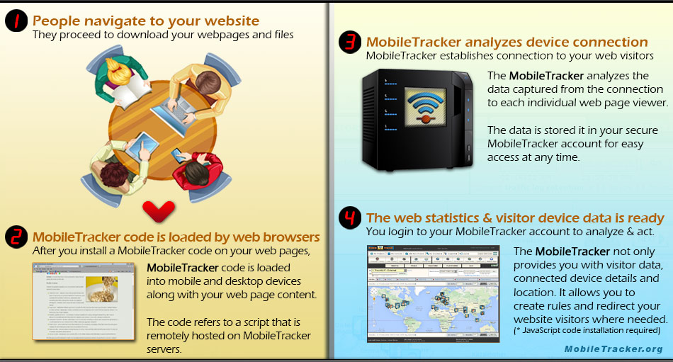 how MobileTracker works