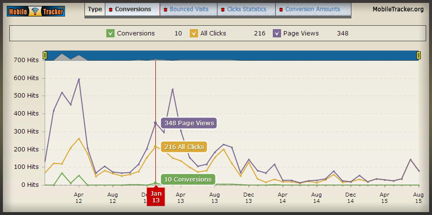 mobile web analytics campaign conversions